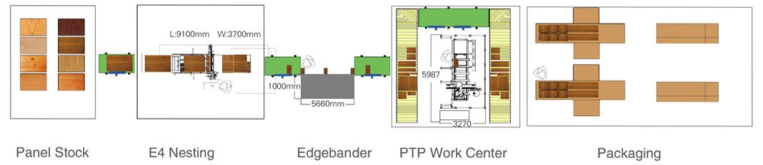 E4-Nesting + Edgebander + PTP Work Center