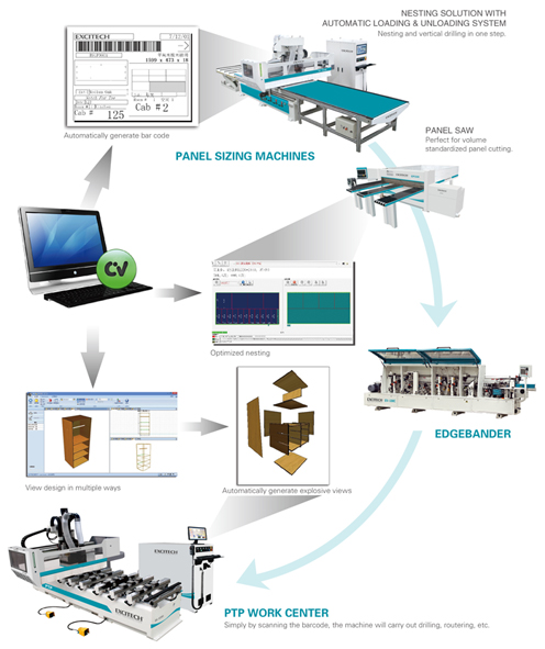 Panel Production Process