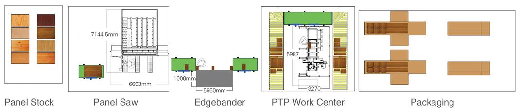 Panel Saw + Edgebander + PTP Work Center