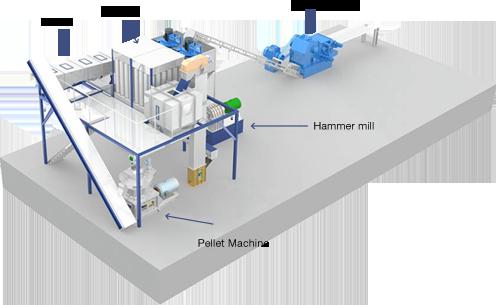 Pellet production line 3D